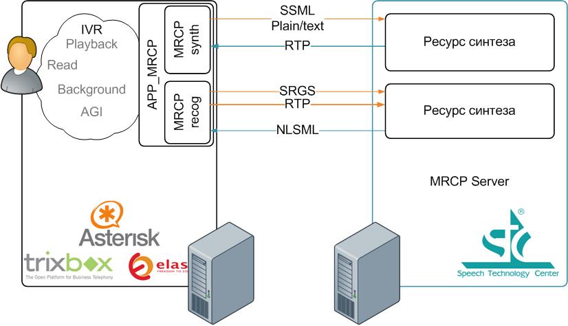 Схема взаимодействия с MRCP сервером